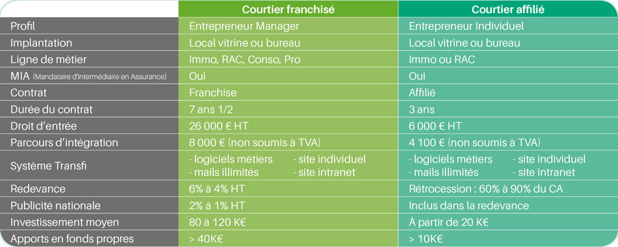 tableau 2 concepts de courtiers in & fi
